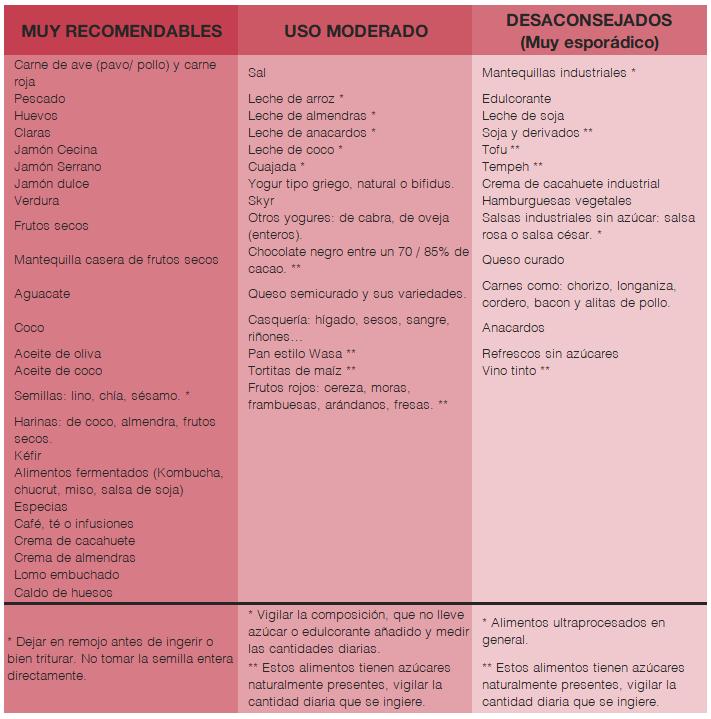 Tabla-alimentos-dieta-cetogenica