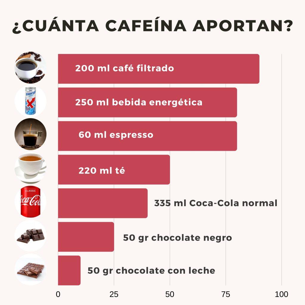 la-relacion-entre-la-cafeina-y-perdida-de-grasa