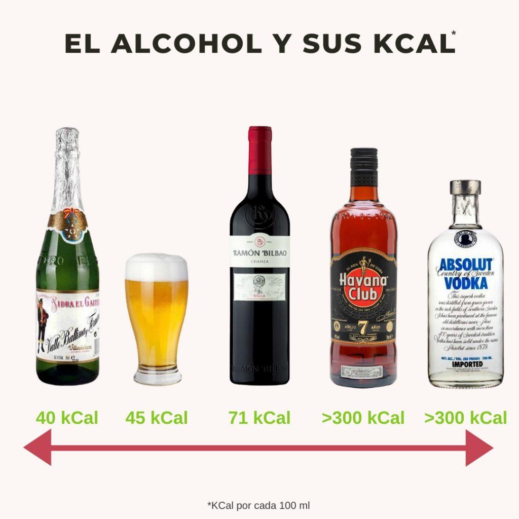 el-alcohol-engorda